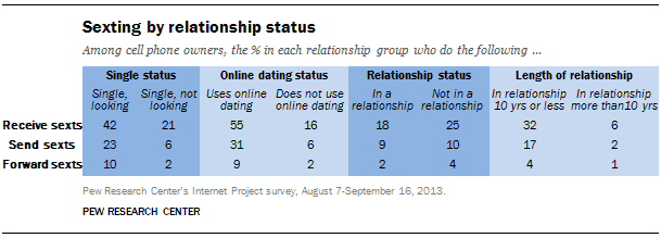 Sexting by relationship status