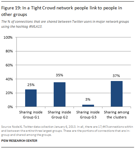 In a Tight Crowd network people link to people in other groups