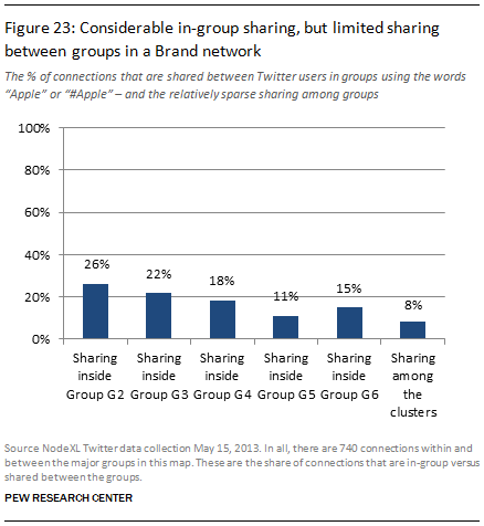 Considerable in-group sharing, but limited sharing between groups in a Brand network