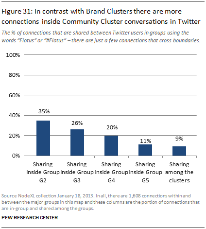 In contrast with Brand Clusters there are more connections inside Community Cluster conversations in Twitter