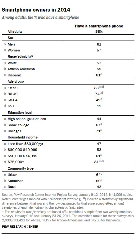 Smartphone owner demographics