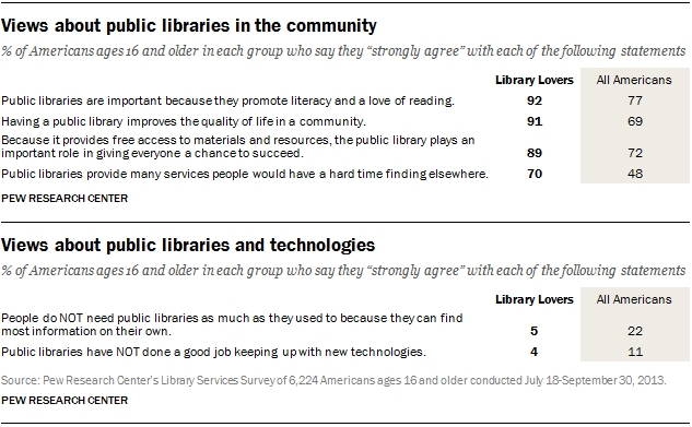 PI-library-typology-03-13-2014-01-12