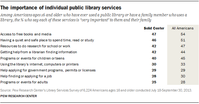 PI-library-typology-03-14-2014-02-12