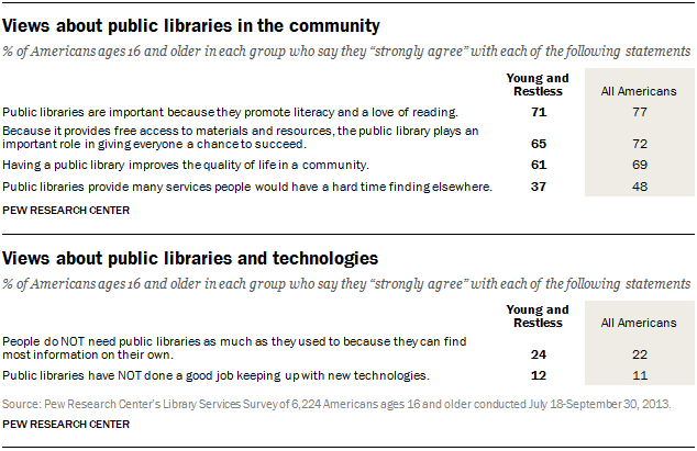 PI-library-typology-03-14-2014-03-22