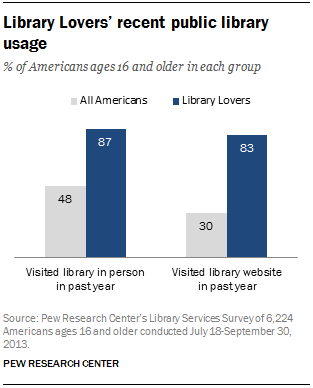 Library lovers' recent public library usage
