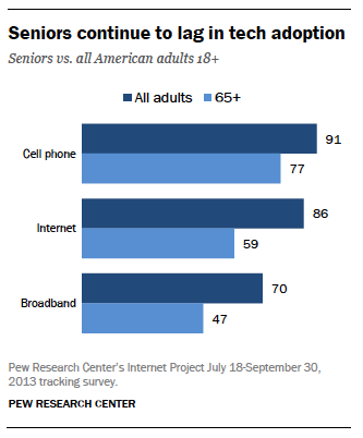 The percentage of seniors owning a phone or having internet connection
