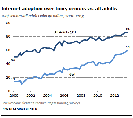 Internet adoption over time, seniors vs. all adults