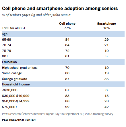 Cell phone and smartphone adoption among seniors