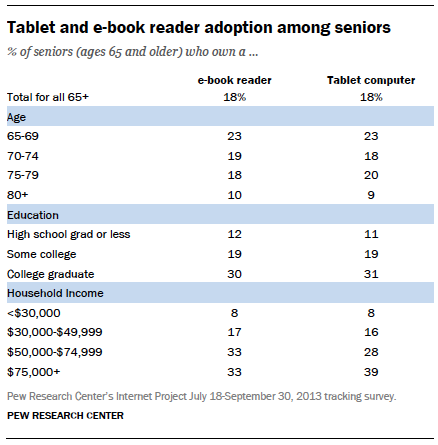 Tablet and e-book reader adoption among seniors