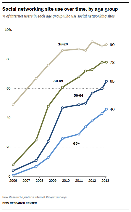 Social networking site use over time, by age group