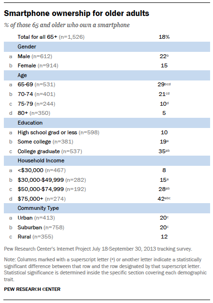Smartphone ownership for older adults