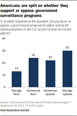 Americans are split on whether they support or oppose government surveillance programs