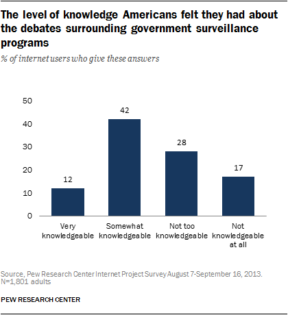 The level of knowledge Americans felt they had about the debates surrounding government surveillance programs