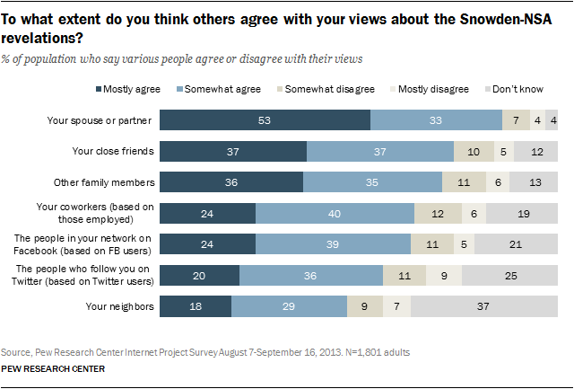 Social Media And The Spiral Of Silence Pew Research Center