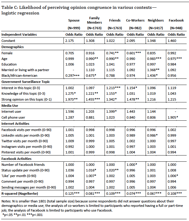 Likelihood of perceiving opinion congruence in various contexts— logistic regression