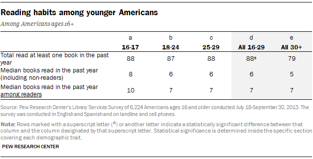 Reading habits among younger Americans