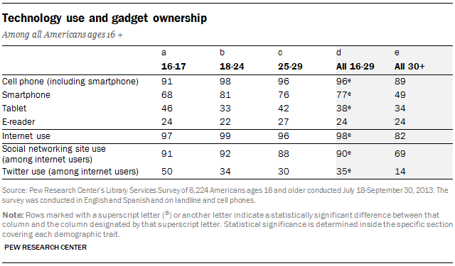younger americans reading habits and technology use pew