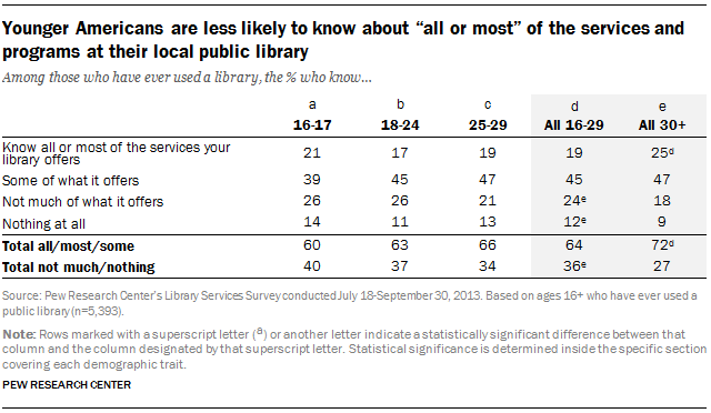 "Younger Americans are less likely to know about ""all or most"" of the services and programs at their local public library"