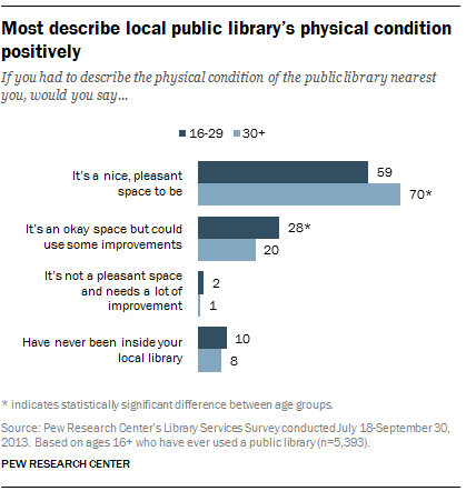 Most describe local public library's physical condition positively