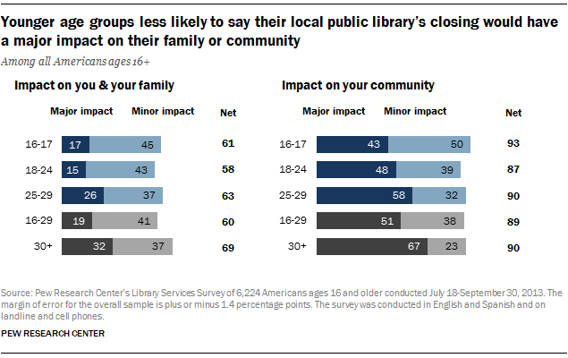 Younger age groups less likely to say their local public library's closing would have a major impact on their family or community