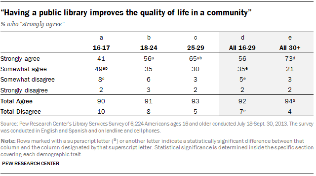 """Having a public library improves the quality of life in a community"""