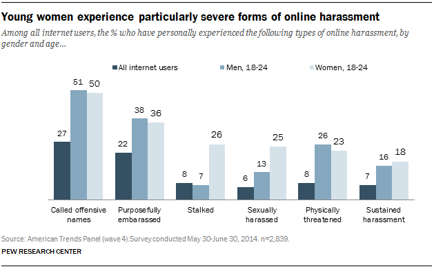 Young women experience particularly severe forms of online harassment