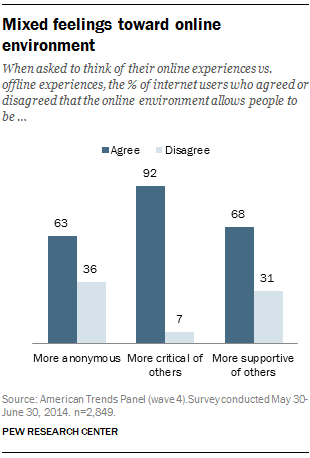 When asked to think of their online experiences vs. offline experiences, the % of internet users who agreed or disagreed that the online environment allows people to be