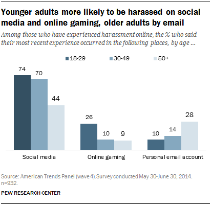 Among those who have experienced harassment online, the % who said their most recent experience occurred in the following places, by age
