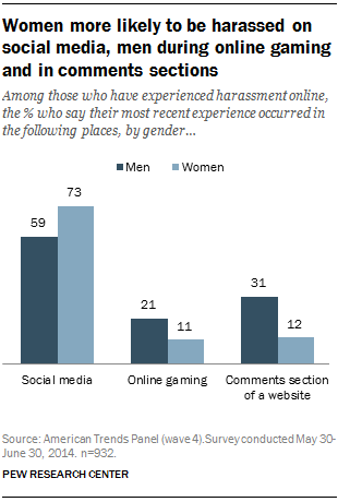 Among those who have experienced harassment online, the % who say their most recent experience occurred in the following places, by gender