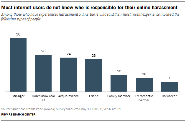 Among those who have experienced harassment online, the % who said their most recent experience involved the following types of people
