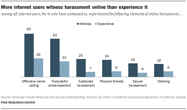 Among all internet users, the % who have witnessed vs. experienced the following elements of online harassment
