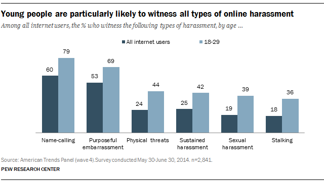 Among all internet users, the % who witness the following types of harassment, by age