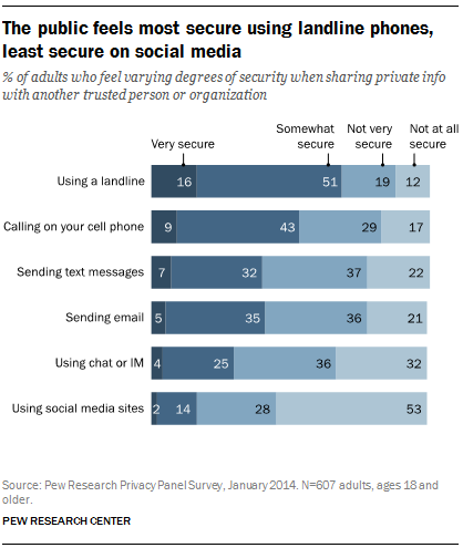 The public feels most secure using landline phones, least secure on social media
