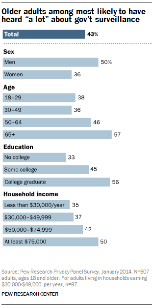 """Older adults among most likely to have heard """"a lot"""" about gov't surveillance"""