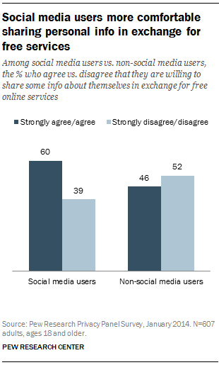 Social media users more comfortable sharing personal info in exchange for free services