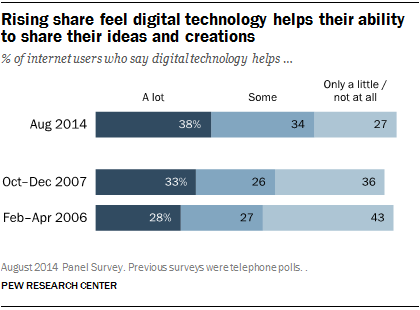 Rising share feel digital technology helps their ability to share their ideas and creations