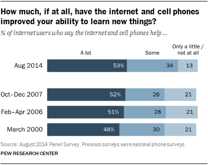 How much, if at all, have the internet and cell phones improved your ability to learn new things?
