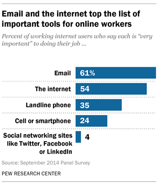 technology s impact on workers pew research center email and the internet are deemed the most important communications and information tools among online workers