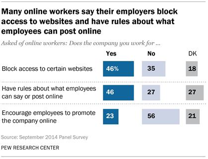 Many online workers say their employers block access to websites and have rules about what employees can post online