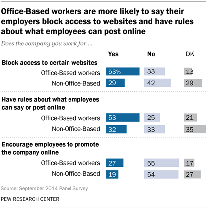 Office-Based workers are more likely to say their employers block access to websites and have rules about what employees can post online