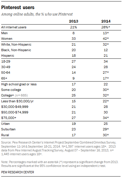 Among online adults, the percent who use Pinterest