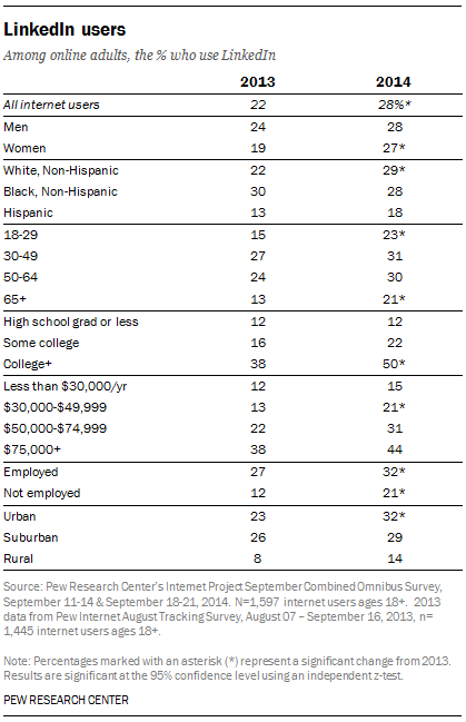 Pew research adult online dating usage percentage