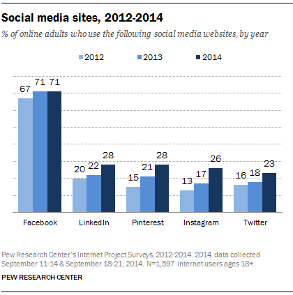 % of online adults who use the following social media websites, by year