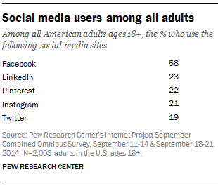 Among all American adults ages 18+, the percent who use the following social media sites