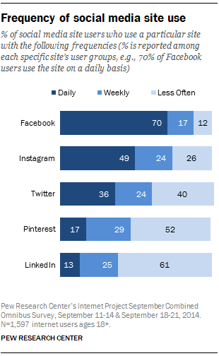 Frequency of social media site use