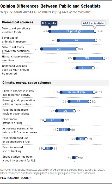 Opinion Differences Between Public and Scientists