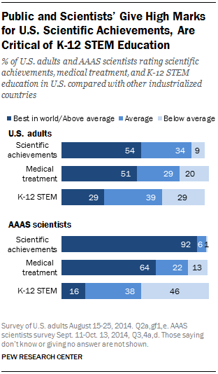 Public and Scientists' Give High Marks for U.S. Scientific Achievements, Are Critical of K-12 STEM Education
