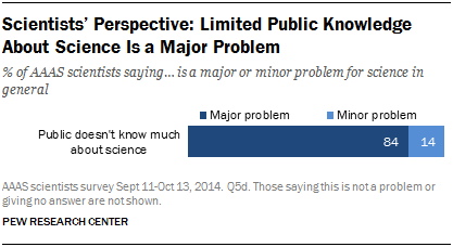 Scientists' Perspective: Limited Public Knowledge About Science Is a Major Problem