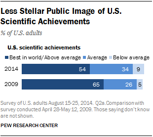 Less Stellar Public Image of U.S. Scientific Achievements