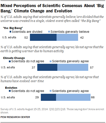 Public And Scientists Views On Science And Society  Pew Research  Mixed Perceptions About The Degree Of Scientific Consensus